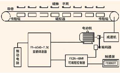 ●台达旋转编码器